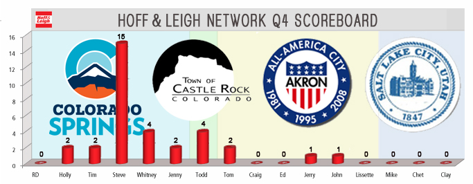 Hoff & Leigh National Q4 Competition week 1