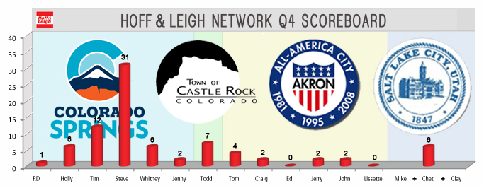 Hoff & Leigh Q4 Competition Scoreboard_week 3